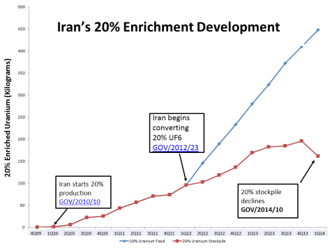 iran enrichment study