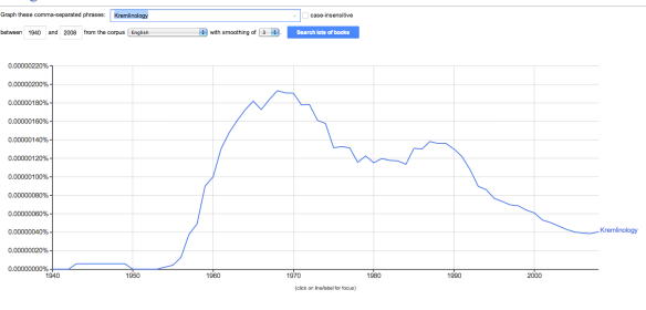 Kremlinology Graph